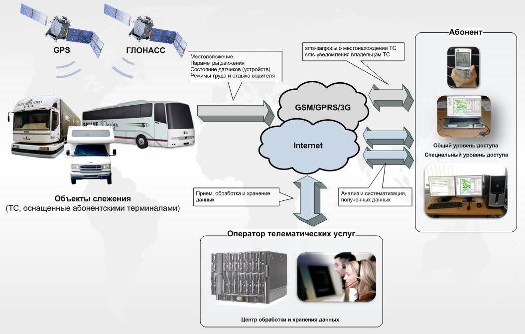 Схема предоставления услуги